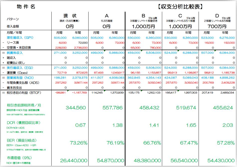 収支分析比較表